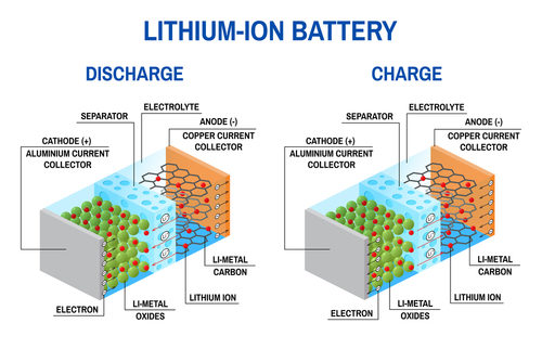 Battery Recycling - Lithium Ion Battery Diagram