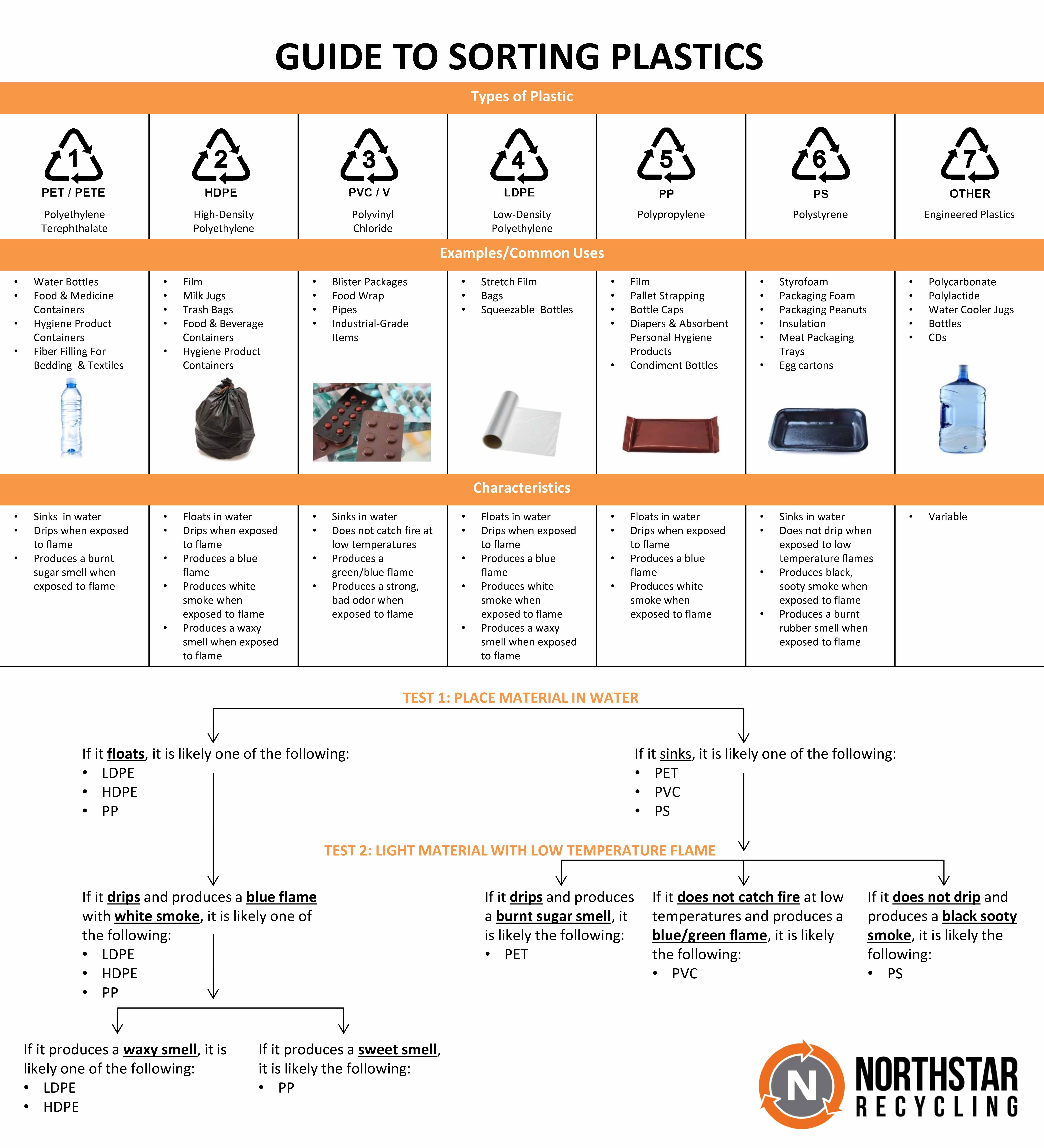 Infographic - Sorting Plastic